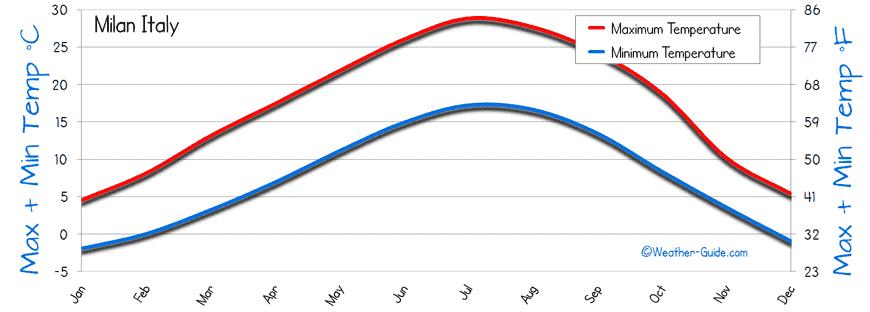 Gráfico de temperatura em Milão mês a mês