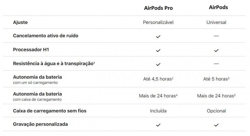 Tabela com principais diferenças entre AirPods e AirPods Pro